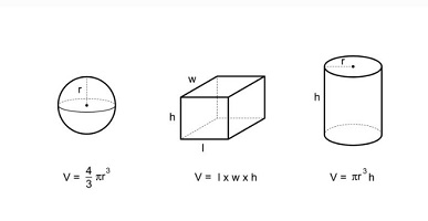 Volume - figures
