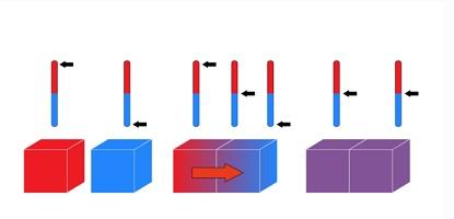 Thermodynamics - thermal equilibrium