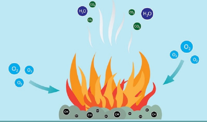 combustion reaction phases fire