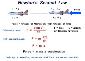 Newton's Second Law Acceleration Force Speed Mass