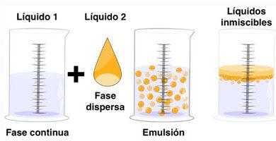 emulsion-chemical phases