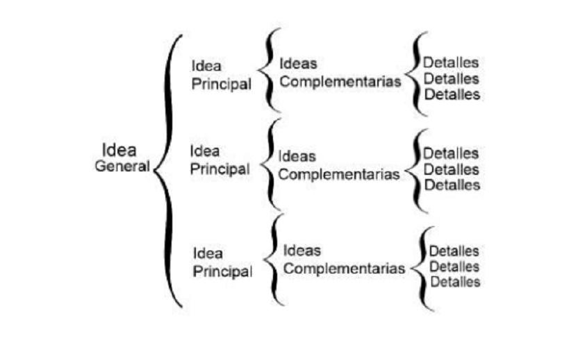 Hierarchy of ideas.