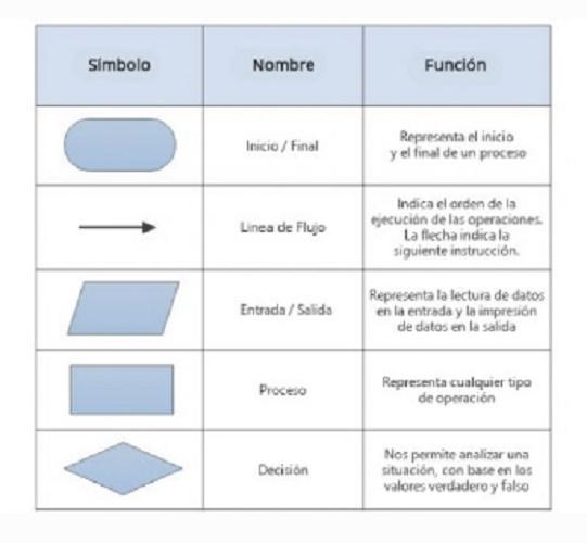 flowchart symbology
