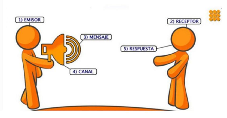 Comunication elements
