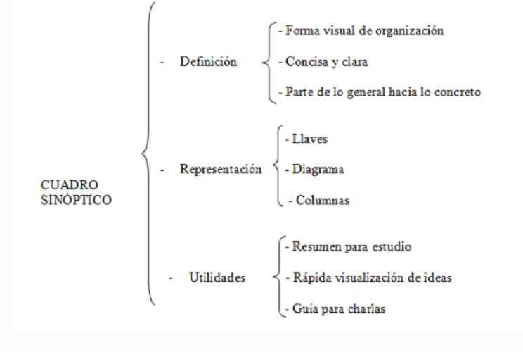 synoptic table