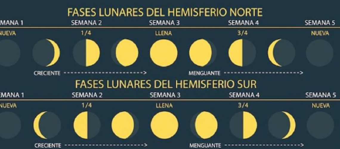 moon phases hemispheres