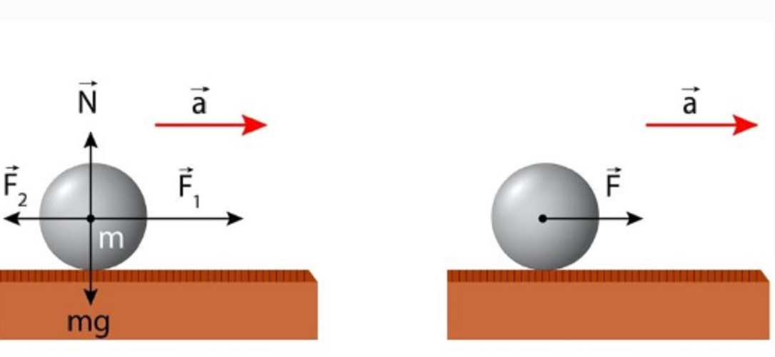 Newton's laws second dynamic