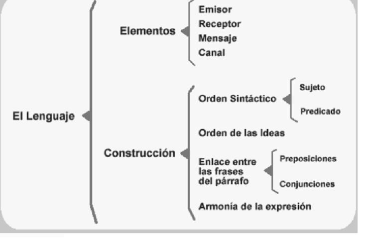 language - picture
