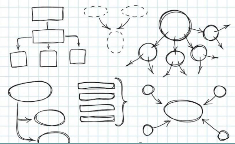 conceptual map
