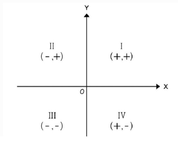 Cartesian plane quadrants