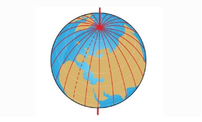 geography length