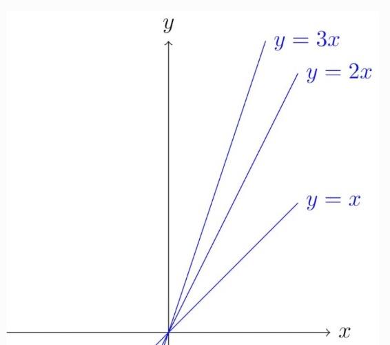 Cartesian plane function