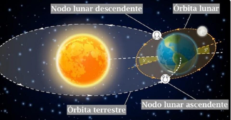moon orbit movement