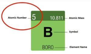 atomic-proton number