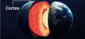 layers of earth crust percentage