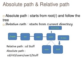 difference between absolute and relative path