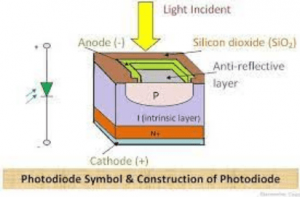 symbol ans construction of photodiode